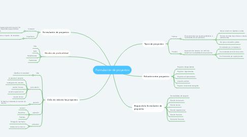 Mind Map: Formulación de proyectos