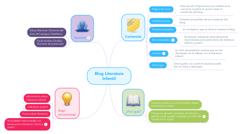 Mind Map: Blog Literatura Infantil