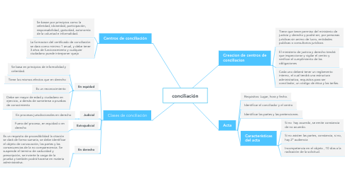 Mind Map: conciliación