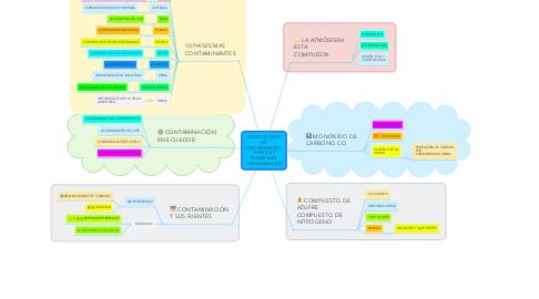 Mind Map: DIVERSOS TIPOS DE CONTAMINACIÓN, FUENTES Y PRINCIPALES CONTAMINACIÓN
