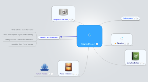 Mind Map: Titanic Project