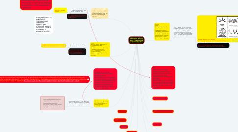Mind Map: Aboriginal & Torres Strait Islander studies and/or perspectives