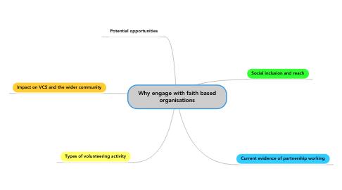 Mind Map: Why engage with faith based