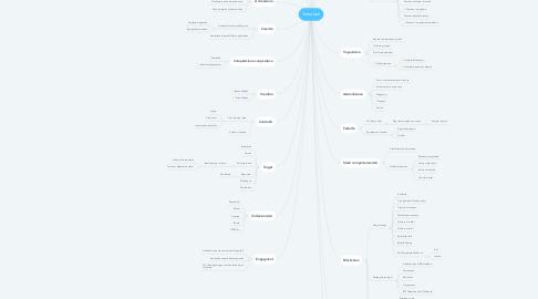 Mind Map: Turnabox