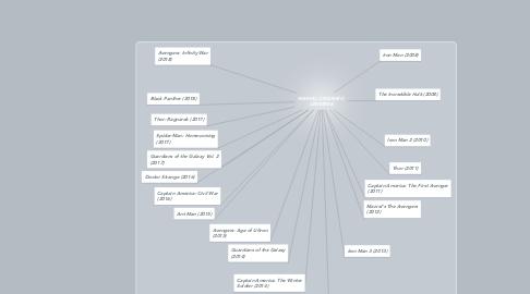 Mind Map: MARVEL CINEMATIC UNIVERSE