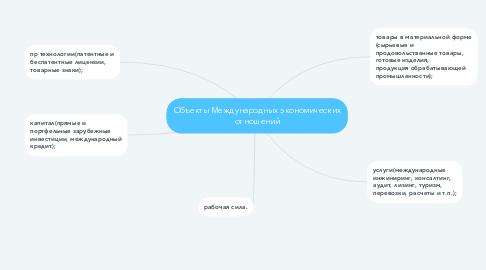 Mind Map: Объекты Международных экономических отношений