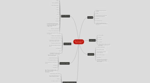 Mind Map: Identificación de Necesidades