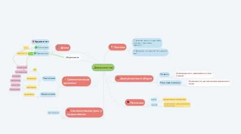 Mind Map: Деепричастие
