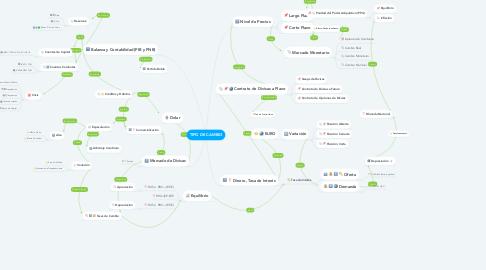 Mind Map: TIPO DE CAMBIO