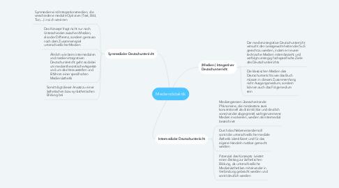 Mind Map: Mediendidaktik