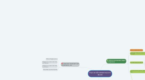 Mind Map: Портал образовательного видео