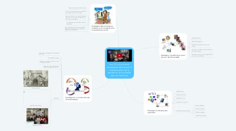 Mind Map: Las TIC y los nuevos paradigmas educativos: la transformación de la escuela en una sociedad que se transforma
