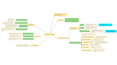 Mind Map: SEGMENTOS DE  MERCADO