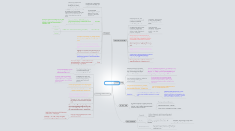 Mind Map: My Course Goals