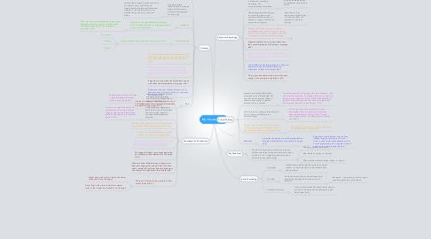 Mind Map: My Course Goals