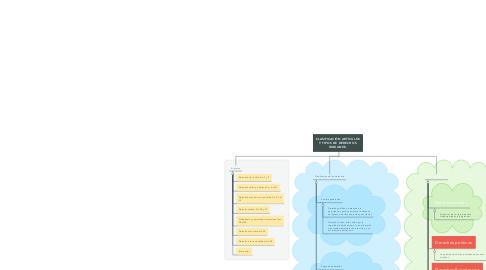 Mind Map: CLASIFICACIÓN ARTÍCULOS Y TIPOS DE DERECHOS HUMANOS.