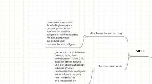 Mind Map: Strat.0