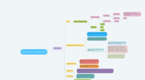 Mind Map: Морфология и орфография