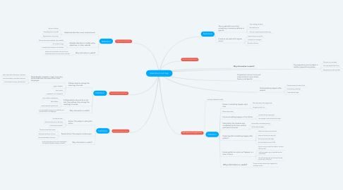 Mind Map: Grammar mind map