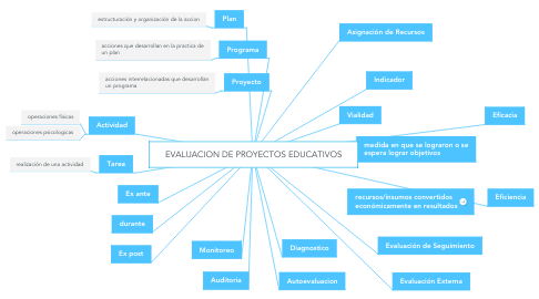 Mind Map: EVALUACION DE PROYECTOS EDUCATIVOS