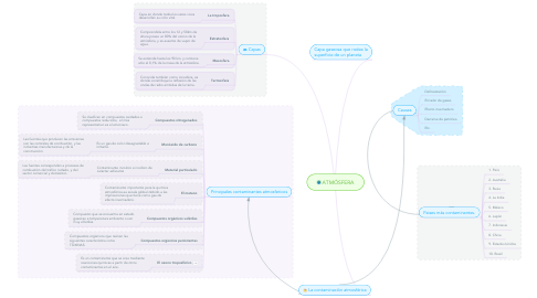 Mind Map: ATMÓSFERA