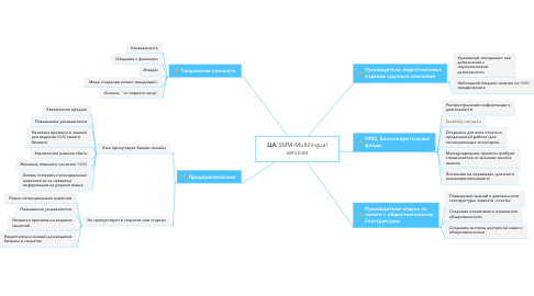 Mind Map: ЦА SMM-Multilingual services