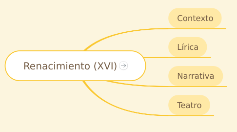 Mind Map: Renacimiento (XVI)