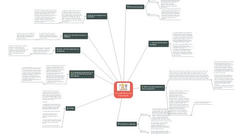 Mind Map: Procedimientos de Conciliación