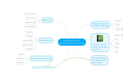 Mind Map: Entorno Personal De  Aprendizaje María Triana Alejo