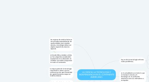 Mind Map: LA CIENCIA LA TECNOLOGÍA Y INDEPENDENCIA EN EL CONTINENTE AMERICANO.