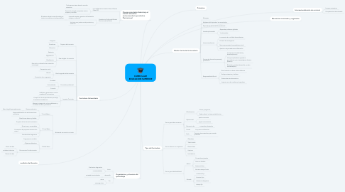 Mind Map: CURRICULAR EDUCACION SUPERIOR