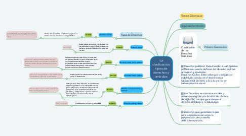 Mind Map: La clasificación, tipos de derechos y artículos