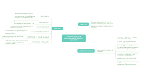 Mind Map: FUNDAMENTO DE LA EDUCACIÓN ECONÓMICA Y FINANCIERA