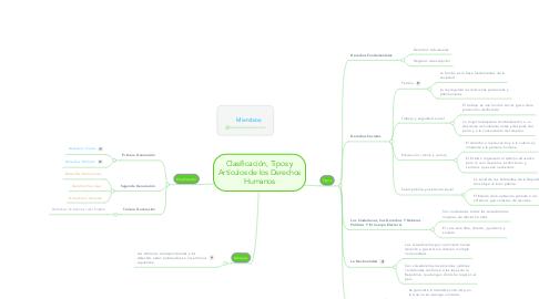 Mind Map: Clasificación, Tipos y Artículos de los Derechos Humanos