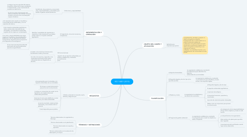 Mind Map: ISO 14001 (2015)
