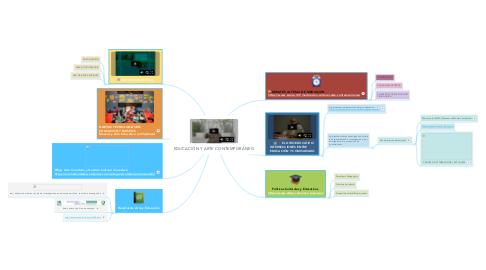 Mind Map: EDUCACIÓN Y ARTE CONTEMPORÁNEO