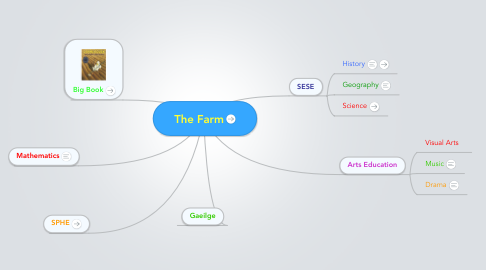Mind Map: The Farm