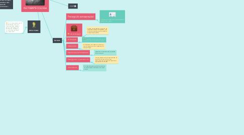 Mind Map: PLE PARAPSICOLOGIA