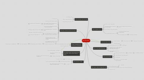 Mind Map: Eris