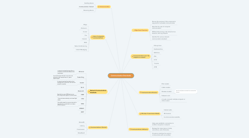 Mind Map: Communication Standards