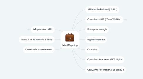 Mind Map: MindMapping