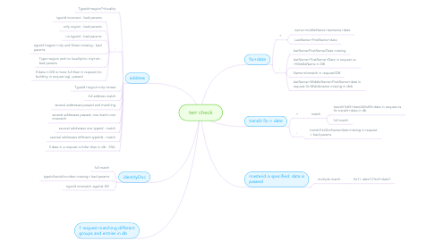 Mind Map: terr check