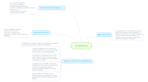 Mind Map: LA GERENCIA