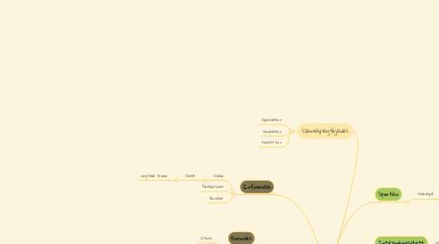 Mind Map: Személyközi kapcsolatok