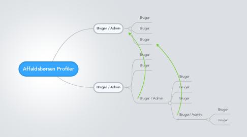 Mind Map: Affaldsbørsen Profiler
