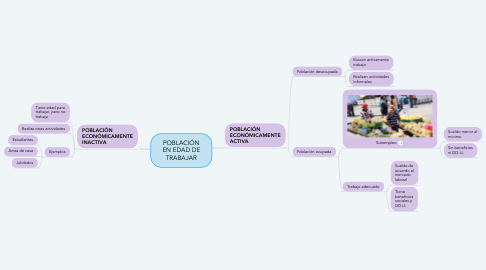 Mind Map: POBLACIÓN EN EDAD DE TRABAJAR