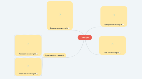 Mind Map: Симетрія