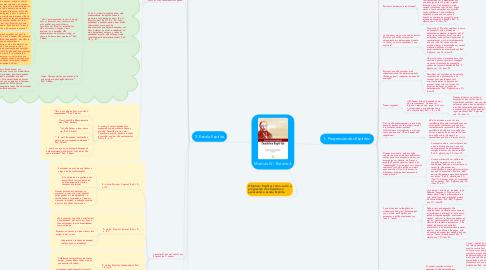 Mind Map: Módulo IV - Roteiro 4