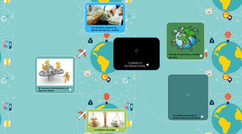 Mind Map: COMERCIO INTERNACIONAL