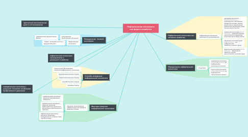 Mind Map: Неформальная экономика как форма хозяйства